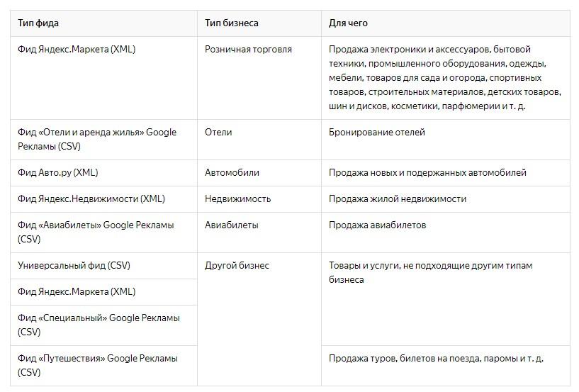 таблица форматов фида яндекс директа