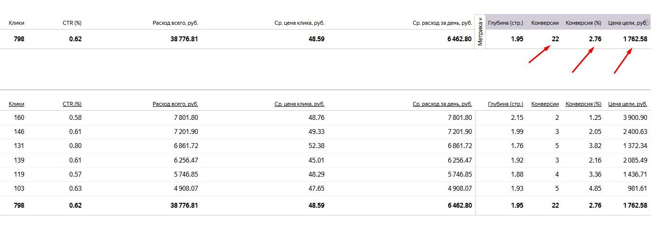 яндекс директ цена конверсии