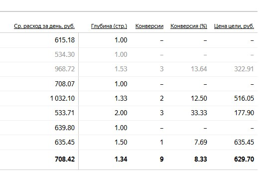 статистика автотаргетинг